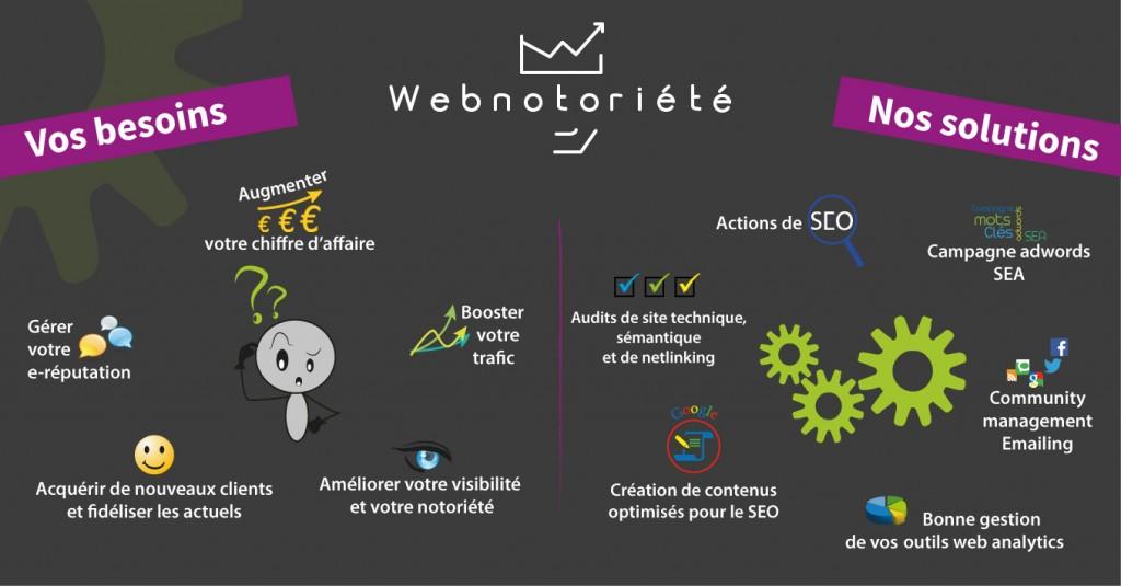 metiers-seo-webmarketing-webnotoriete